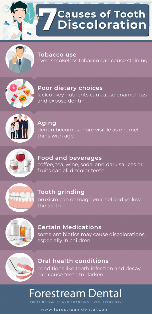 Seven Causes of Teeth Staining Infographic